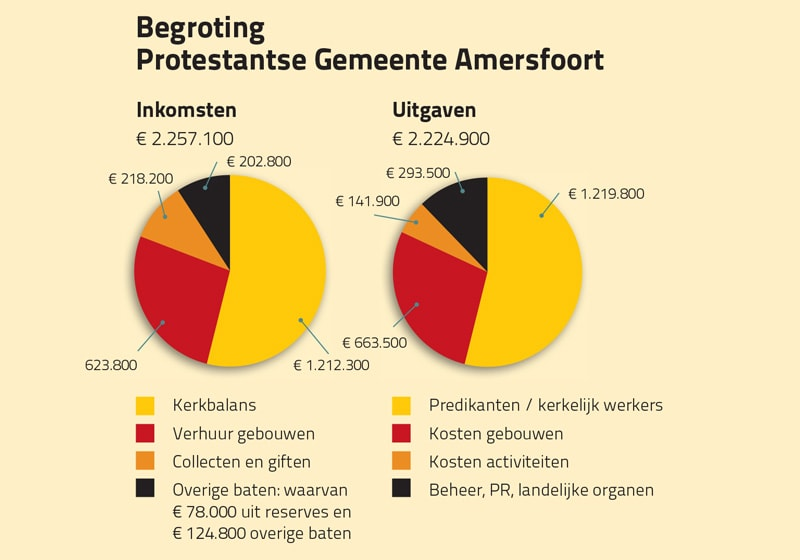 pga-kerkbalans-2019-begroting